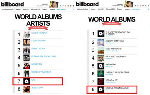 EXO Makes Two Year-end Billboard Charts