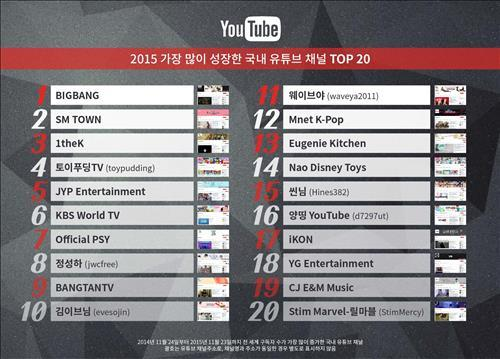The 20 fastest-growing channels in Korea on YouTube in 2015 (Image : Yonhap)