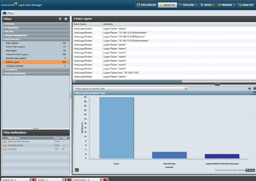 Solarwinds It Management Solutions Tested For Common Criteria