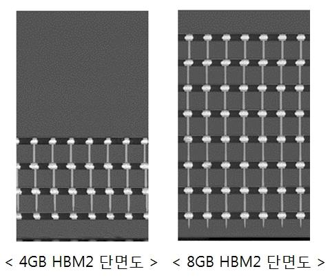 This photo, releashed by Samsung Electronics Co. on Jan. 19, 2016, shows cross-sectional images of the 4GB HBM2 DRAM (L) and 8GB HBM2 DRAM. (Image : Yonhap)