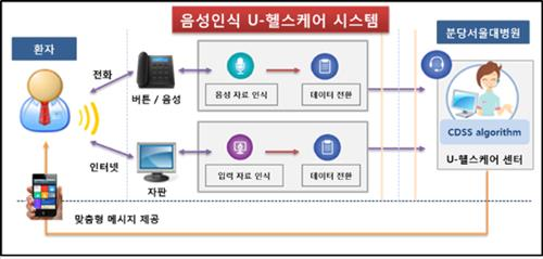 The system makes it easier for senior citizens to benefit from telemedicine, and has also achieved better results in treating diabetes compared to conventional treatment. (Image : Yonhap)