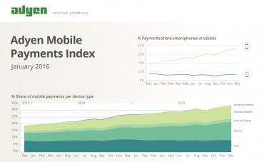 More Than a Third of Global Online Transactions Now Mobile