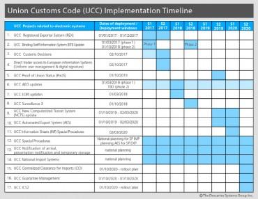 Bring Cargo Uses Descartes for EU Union Customs Code Compliance