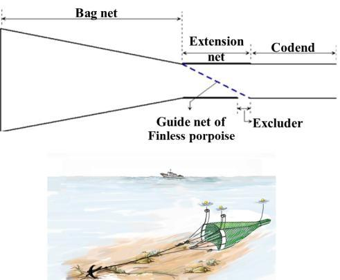 The net is 90 meters long with an entrance that is 10 meters wide. It was designed so that bigger animals like large jellyfish and porpoises cannot enter the main net, and can slip out through an escape opening installed in the middle.