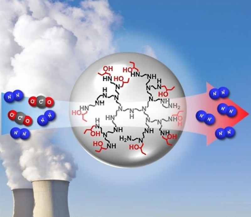 Development of CO2 Absorbent Hints at Potential for Eco-Friendly Future