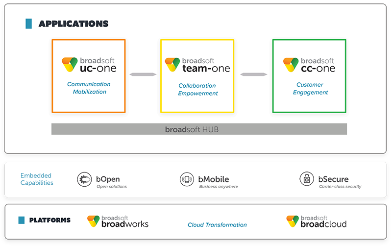 BroadSoft Introduces Team-One for Business Collaboration