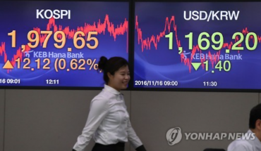 Net Asset of S. Korea's Overseas Funds Hits Record High