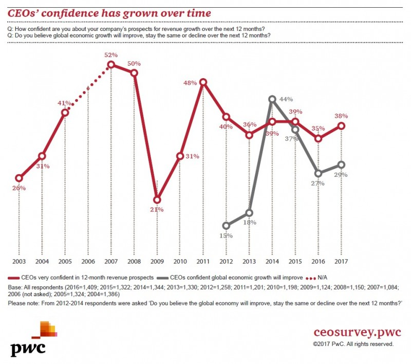 PwC: CEO Confidence Rises Despite New Risks and Uncertainty