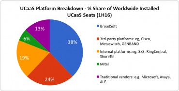 IHS Markit Names BroadSoft The UCaaS Platform Global Market Share Leader