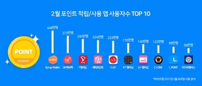 SK-affiliated ventures are dominating the loyalty mobile application market in South Korea, according to a recent survey released yesterday. (Image: Yonhap)