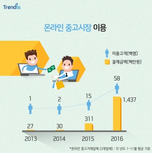 The market for rental and sharing services is growing. (Image: Shinhan Card)