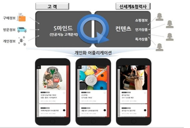 "Starting today, Shinsegae Department Store is introducing a personalization service called ""S Mind"", which will analyze each customer's brand preferences and come up with product suggestions. (Image: Yonhap)"