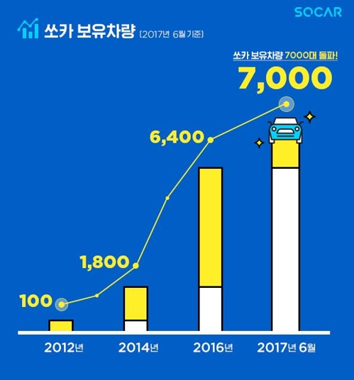 South Korean carsharing provider Socar's number of vehicles has exceeded 7,000 for the first time in the industry, the company said yesterday. (Image: Socar)