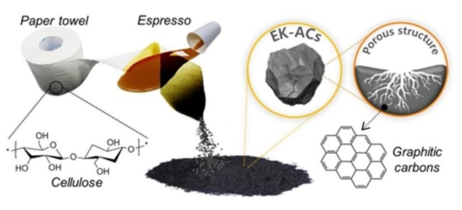 Activated carbon by using alkali metal ions as an activating catalyst, and created the eco-friendly paper battery by heating paper towel soaked with coffee (Image: National Institute of Forest Science)