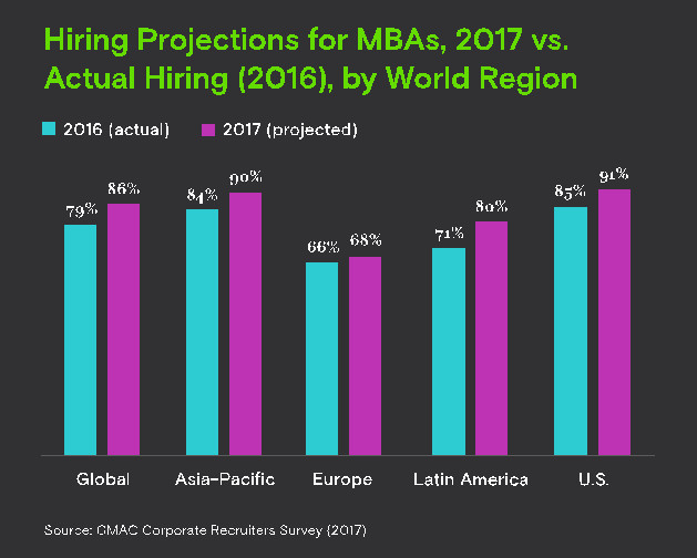 Nearly 9 in 10 Companies Plan to Hire MBA Graduates in 2017