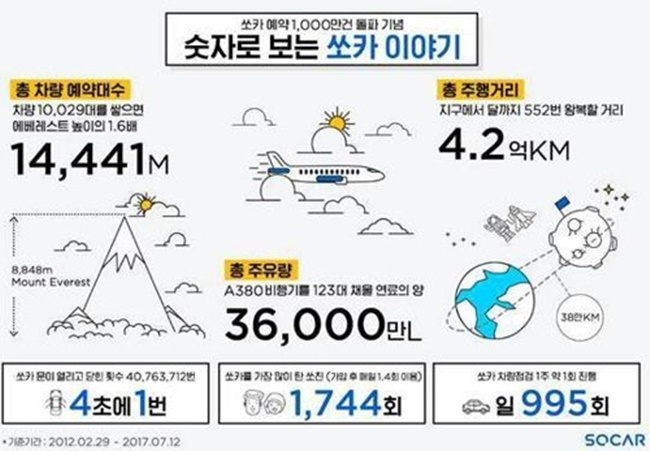 South Korean car sharing service provider Socar has become the first company to reach a total of 10 million reservations in the industry, according to a statement released on Wednesday. (Image: Socar)