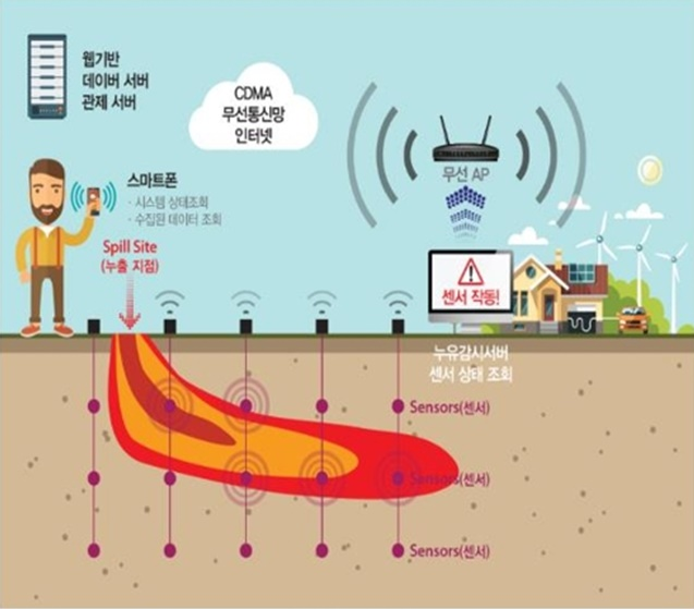 According to the environment ministry on Thursday, the new initiative that will enable South Korean health authorities to systematically manage the underground environment at greater depths passed the country's preliminary feasibility test earlier this month, signaling that the project will go into effect from next year. (Image: Ministry of Environment)