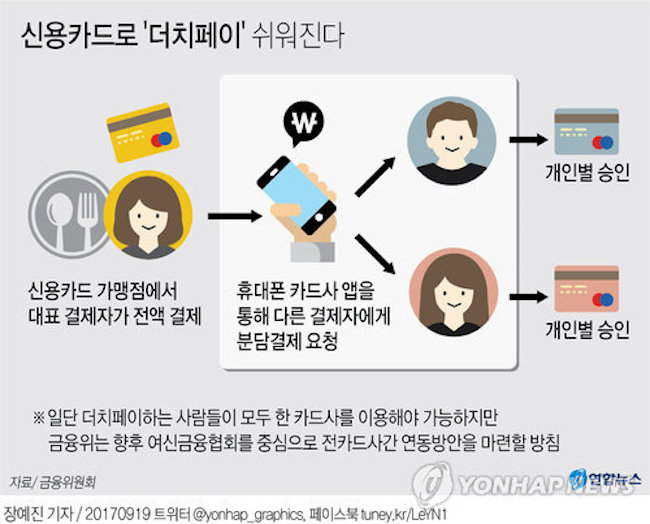 After holding talks with CEOs of credit card companies in July and August, the Financial Services Commission (FSC) publicly disclosed that modifications to payment processing procedures will be implemented. (Image: Yonhap)