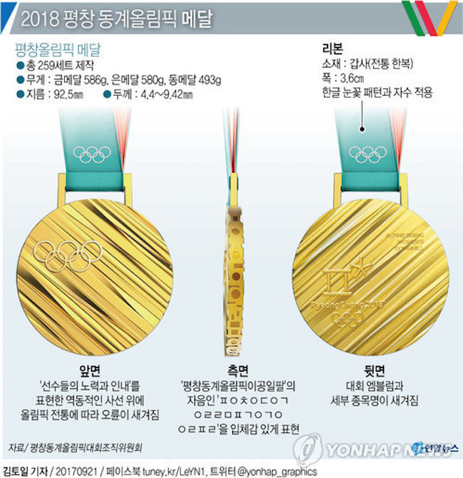 This would make the upcoming Olympics gold medal comparable in value to the 2012 London Olympics gold, which was valued at approximately 800,000 won using silver and gold market rates at the time. (Image: Yonhap)