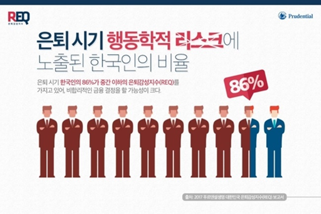 A new study has warned that a significant number of South Korean retirees and those soon to be retired are making financial decisions emotionally during their preparation for retirement. (Image: Prudential Life)