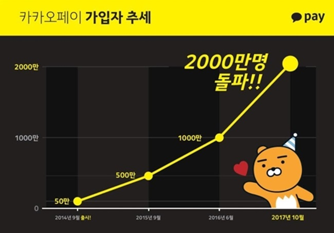 Kakao Pay said its user base reached 20 million on Thursday, and explained that despite Naver Pay boasting a larger user base, its competitor's service began originally as 'Naver Checkout', which wasn't a fintech service at first. (Image: Kakaopay)
