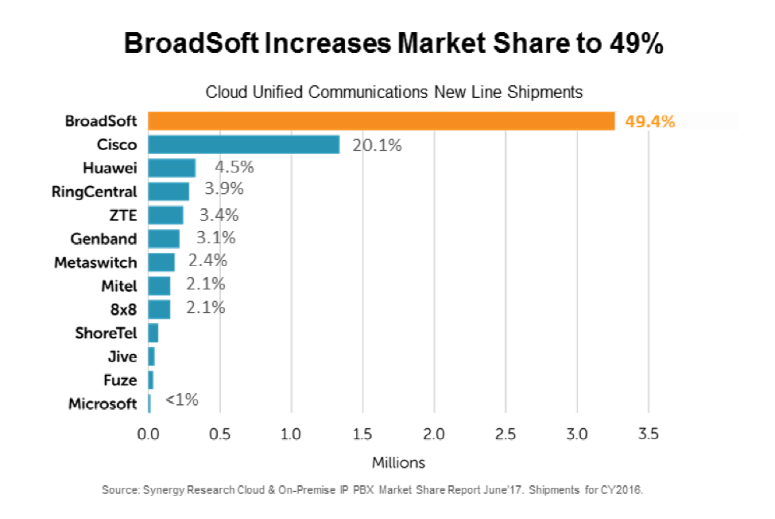 Synergy Research Group Ranks BroadSoft as the Global Market Share Leader for Unified Communications as a Service (UCaaS) at 49%