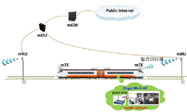 By next year, a wireless network 100 times faster than the one currently in place will be installed throughout Seoul's subway infrastructure. (Image: ETRI)