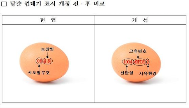 "To help consumers make an informed choice as to which eggs to purchase, the government will insist that the ""laying date"", ""producer identification number"" and ""breeding environment number"" be on display. (Image: Ministry of Food and Drug Safety)"