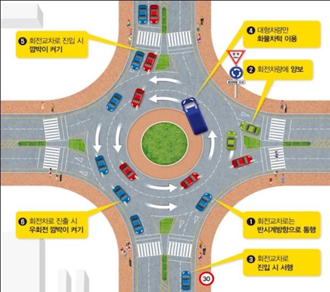The construction of roundabouts in locations without traffic lights has led to a significant drop in the number of accidents and casualties. (Image: Ministry of Interior and Safety)