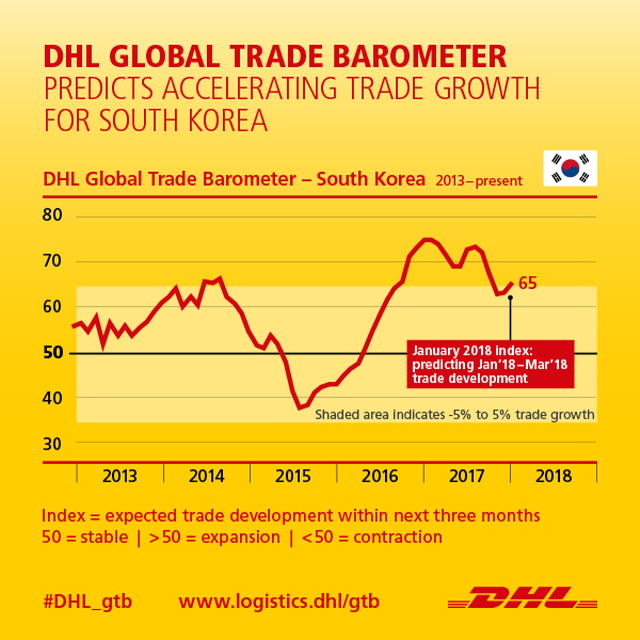 South Korea's Tech Boom to Spur on Growth, DHL Trade Data Suggests