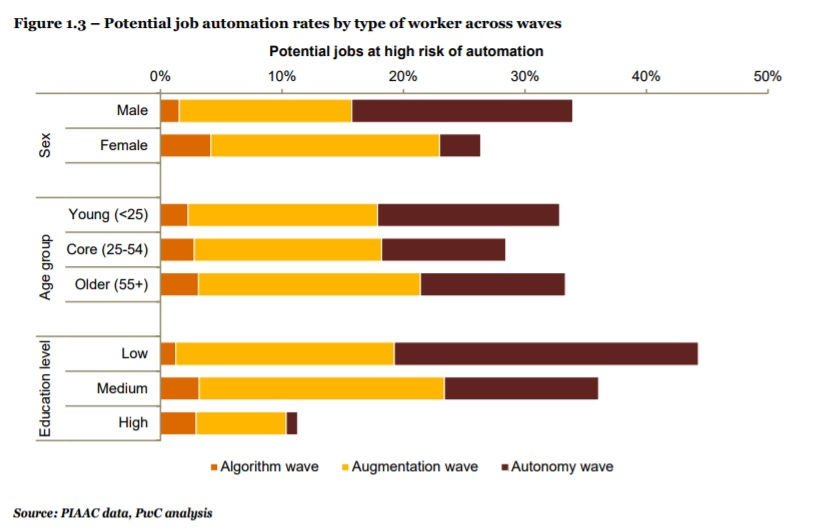 PwC Potential Job Automation Rates by Type of Worker across Waves. (image: PwC)