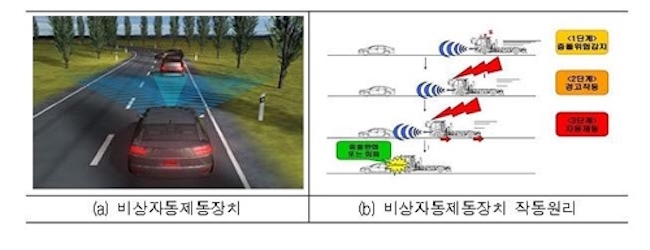 An integrated AEBS automatically brakes when its sensors detect the distance to the vehicle ahead is lower than a specified threshold and is likely to result in a collision. (Image: Yonhap)