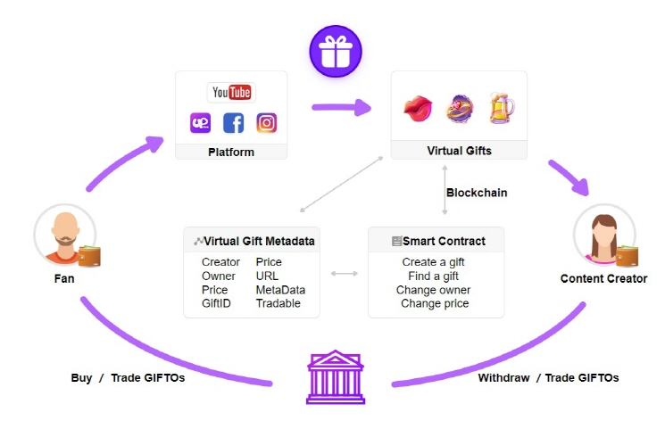 Advertising-centric Blockchain DATx, to Partner Virtual Gifting Blockchain GIFTO, for Greater Synergy