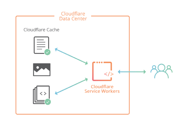 Cloudflare Workers Opens Edge Computing to Everyone