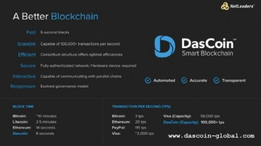 DasCoin Set to Trade on Public Exchanges