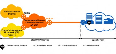 Orange Expands Its Open Transit Internet Network with Cisco Network Convergence System
