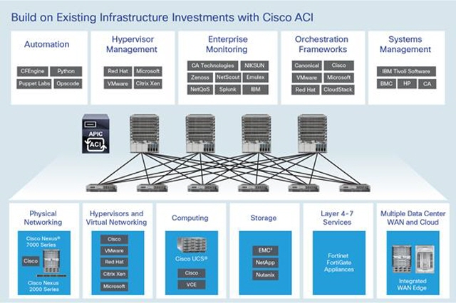 Cisco ACI Is Data Center Solution of Choice for Service Providers Worldwide