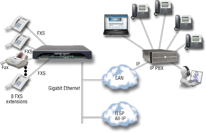 New Analog Trunking Gateway Morphs from FXO to SIP When You Go All-IP