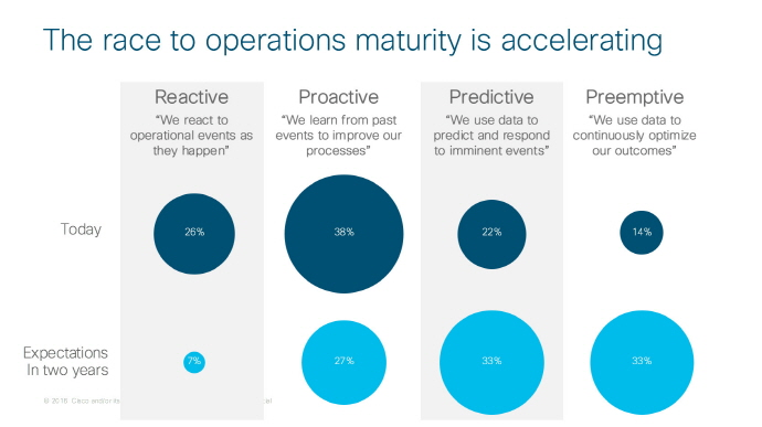 UPDATE – New Cisco Study Predicts Dramatic Change in IT Operations as CIOs Embrace Analytics and Automation