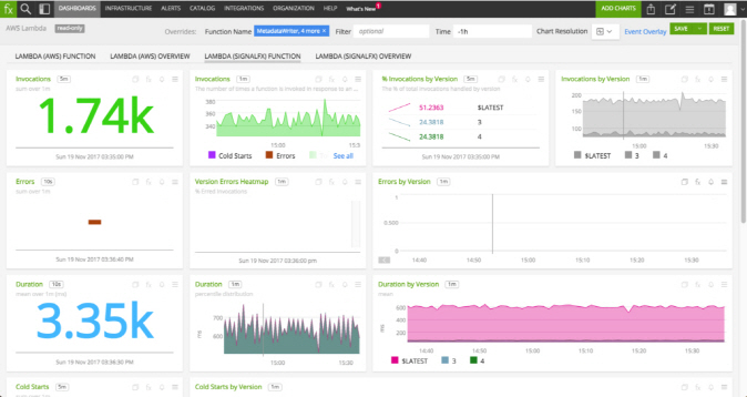 SignalFx Raises $75 Million to Fuel Demand for its Cloud Monitoring Platform