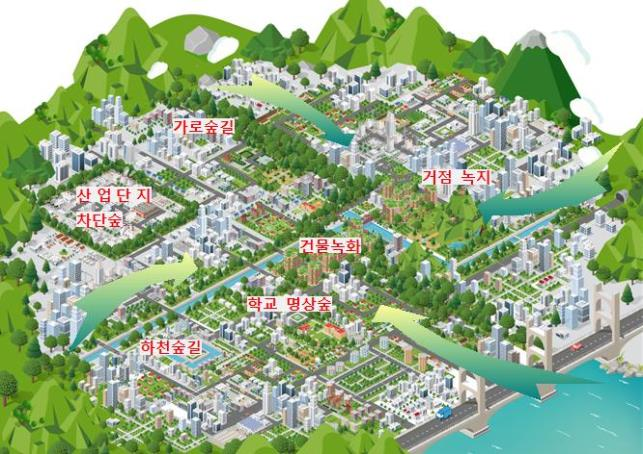 The forests will bring in cool wind from the suburbs to ventilate urban air and reduce fine dust as well as the heat island effect. (image: Busan Metropolitan Government)