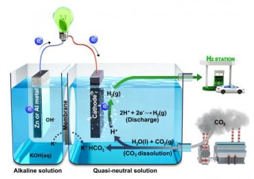 Researchers Develop Efficient Way to Make H2, Electricity from CO2