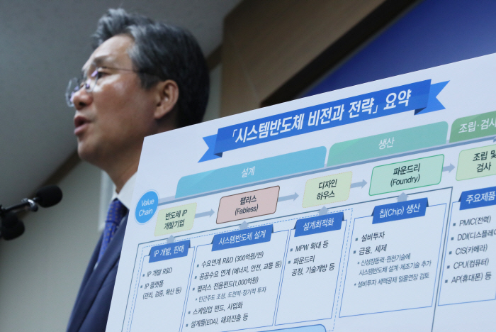 Industry Minister Sung Yun-mo delivers a presentation on the government's vision on the non-memory chip industry in Sejong on April 30, 2019. (Yonhap)