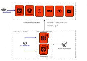 WSO2 Introduces WSO2 API Microgateway 3.0 to Simplify Creating, Deploying and Securing APIs in Microservice Environments