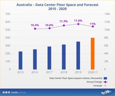 Australia's Data Center Floor Space Grows by More than 11 pct Every Year and the Market is Expected to Keep Rising Until 2024