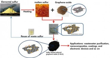 Researchers Develop Process to Make Graphene Using Waste Sulfur