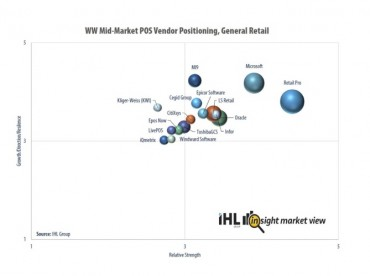 Retail Pro® Ranked Top Retail POS in Market Share, Global Reach, Innovation, and Growth