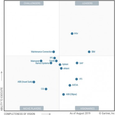 Infor Named a Leader in Gartner 2019 Magic Quadrant for Enterprise Asset Management Software