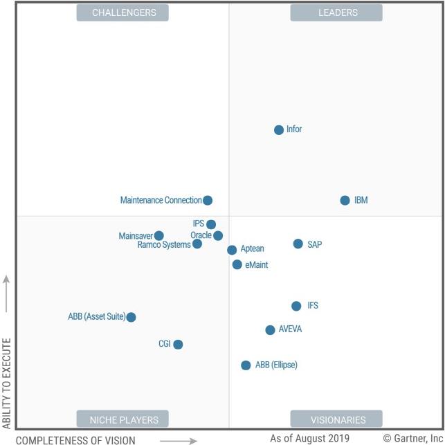 Infor Named a Leader in Gartner 2019 Magic Quadrant for Enterprise Asset Management Software