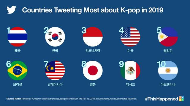 This photo, provided by Twitter Inc. on Jan. 14, 2020, shows the top 10 countries that tweeted most about K-pop in 2019.